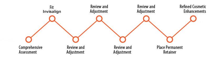 Invisalign timeline and steps